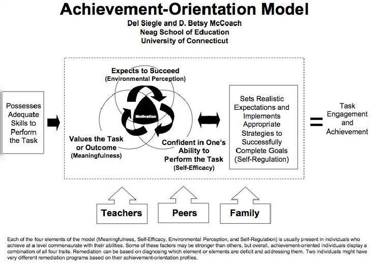 Achievement-Orientation Model for addressing underachievement
