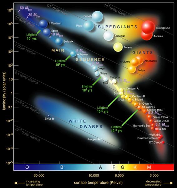 Hertzsprung-Russel
